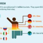 Tourist arrivals increase 16 percent in April