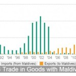 US and Maldives hold first bilateral trade talks
