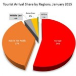 Tourist arrivals decline in January as Chinese arrivals slow down