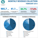 Revenue collection in February 17 percent below forecast, reveals MIRA